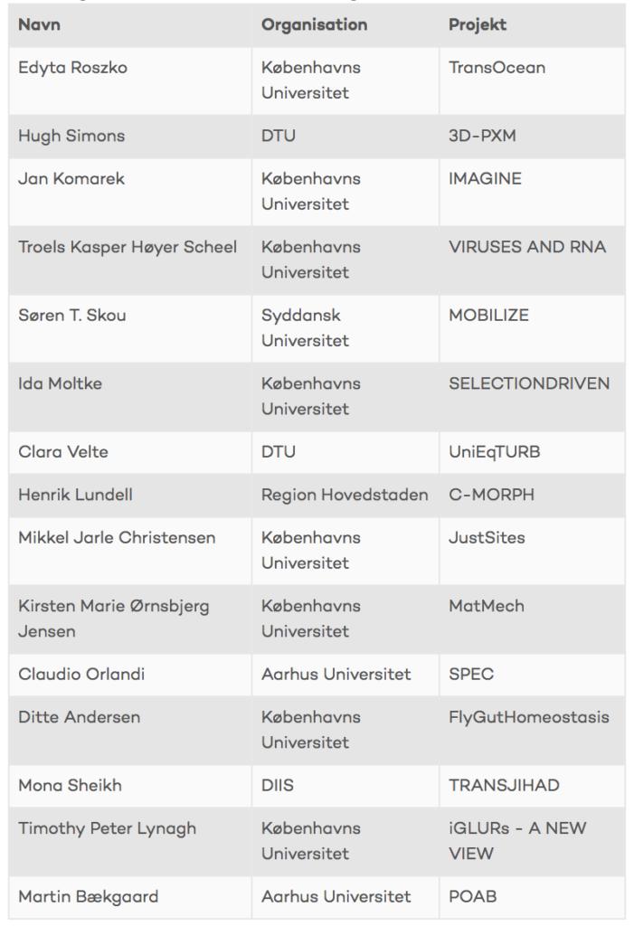 Liste over modtagere af ERCs prestigefyldte Starting Grants i Danmark